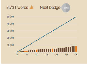 NaNoWriMo Writing Graph